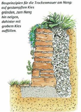 Bau Einer Trockenmauer Am Hang